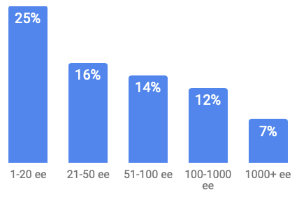 Marketing budget as a percentage of revenue by organization size.