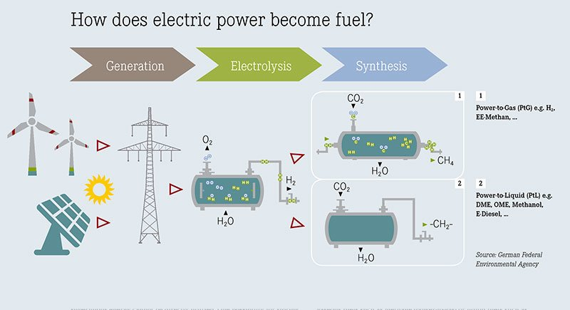 How does electric power become fuel?