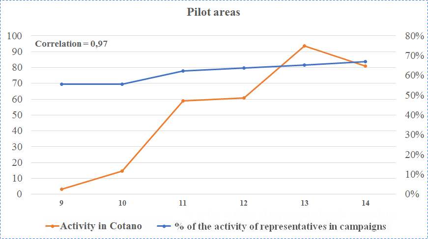 Activity in Cotano & Activity of representatives