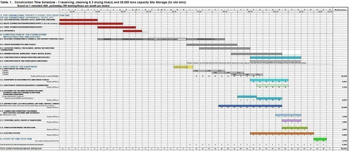 График элеваторов регулировка сцепления на транспортере т4