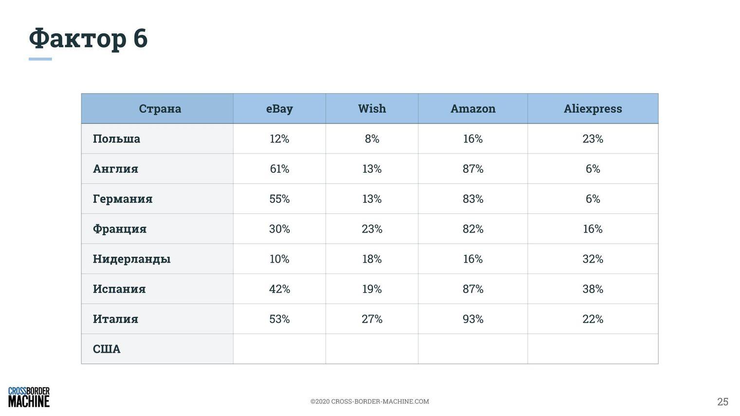 Построение стратегии продаж геймерских кресел на основе 9 факторов рентабельного экспорта. Аналитика и рекомендации 5