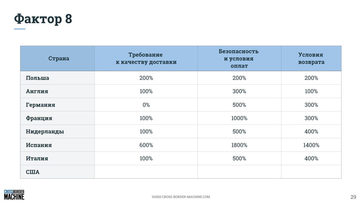 Построение стратегии продаж геймерских кресел на основе 9 факторов рентабельного экспорта. Аналитика и рекомендации 7