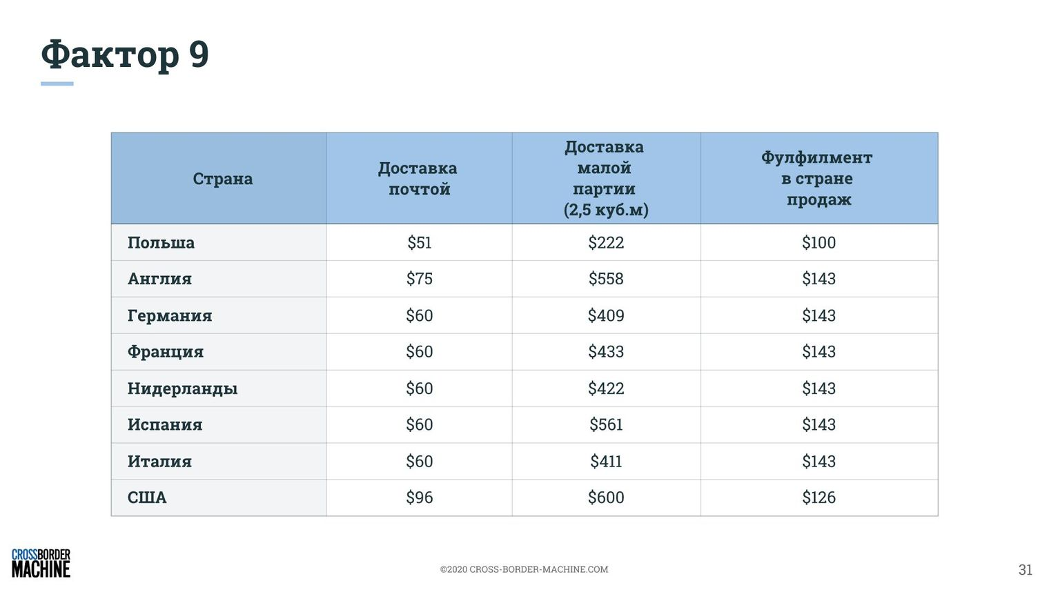 Построение стратегии продаж геймерских кресел на основе 9 факторов рентабельного экспорта. Аналитика и рекомендации 8