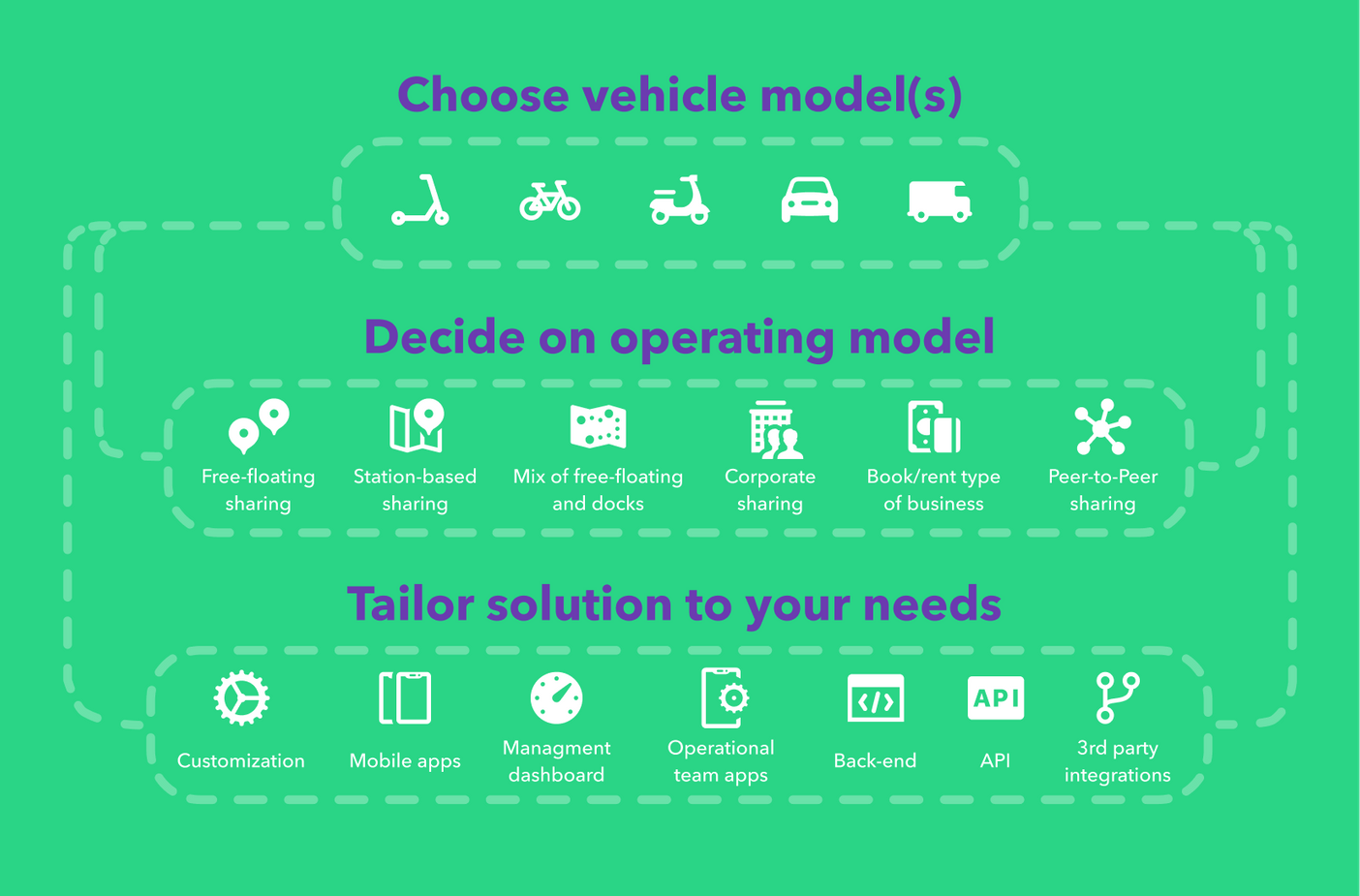 Customize your vehicle sharing platform with ease
