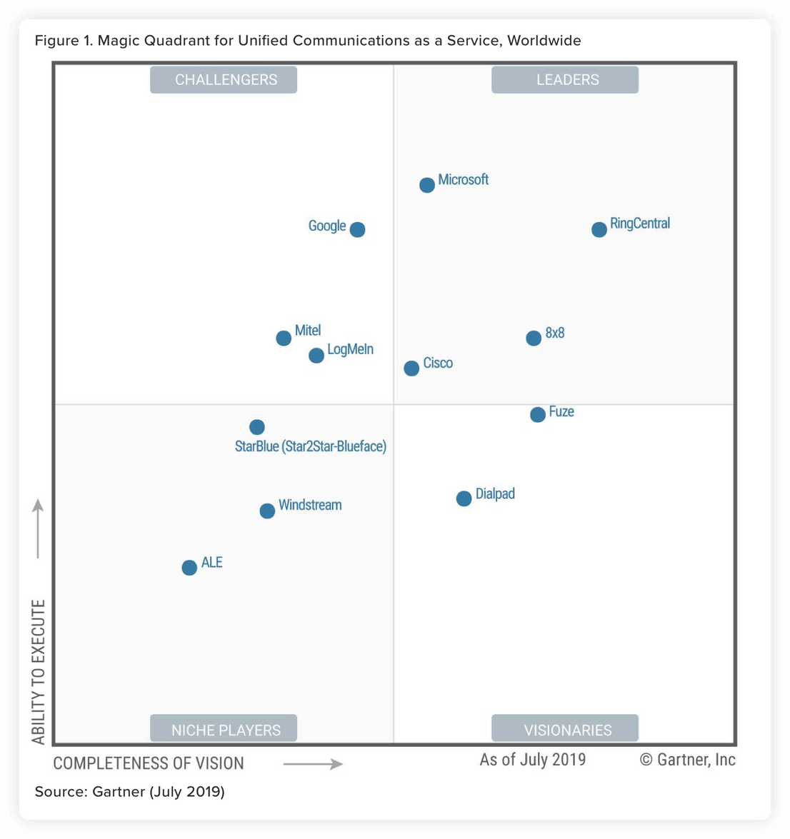 RingCentral Gartner Magic Quadrant